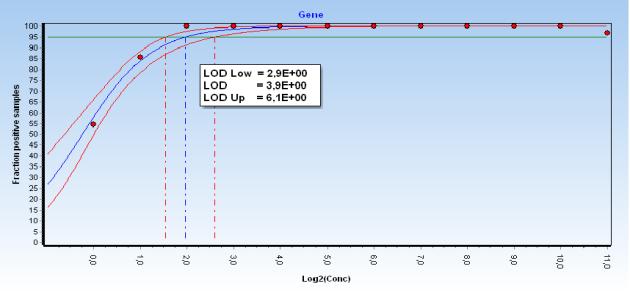 Genex Qpcr Data Analysis Software By Multid