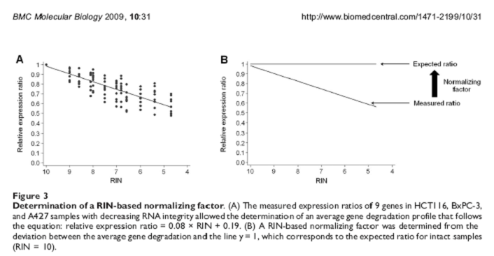 RNA integrity and quantificati...